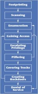 Keamanan Jaringan Komputer, Eksploitasi keamanan jaringan, Modul Keamanan Jaringan, Network Security