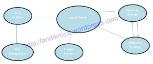 Asset Owner dalam sebuah perusahaan dilihat dari aspek keamanan jaringan